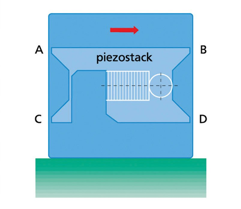 Parallelogram design of a piezo stage